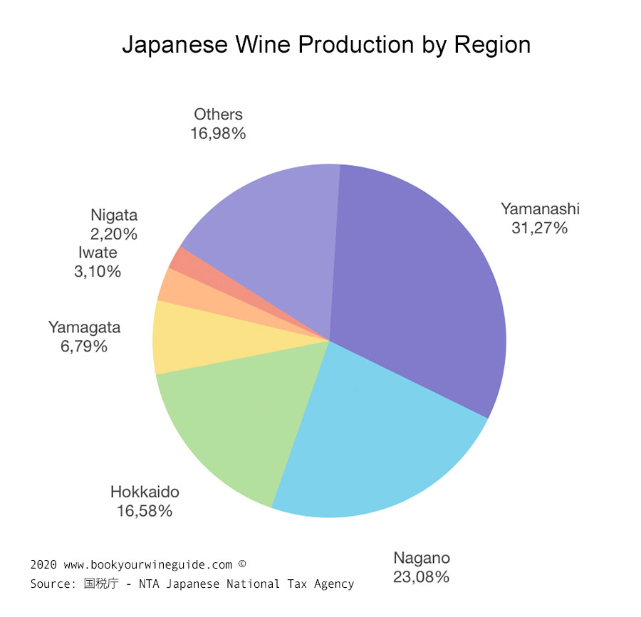 Infographic: Japanese wine production by region