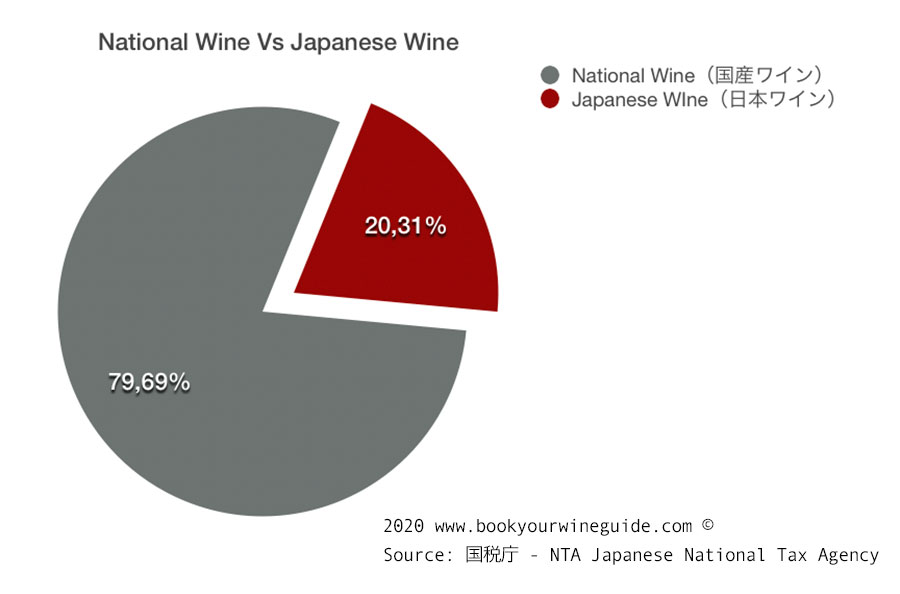 infographic: japanese wine vs national wine