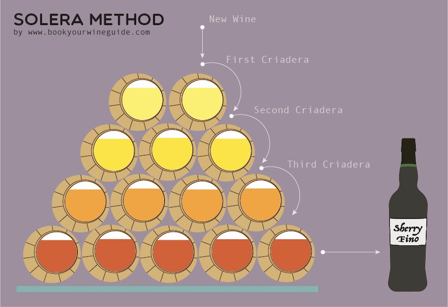 solera ageing method for Sherry