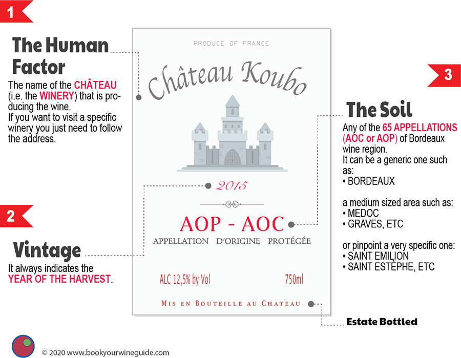 A Bordeaux wine label explained