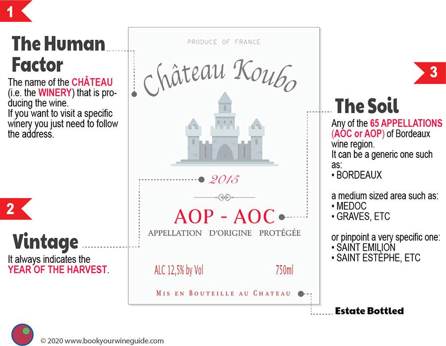A Bordeaux wine label explained